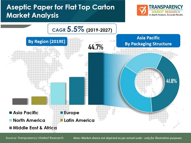 Aseptic Paper Packaging for Flat Top Carton Market