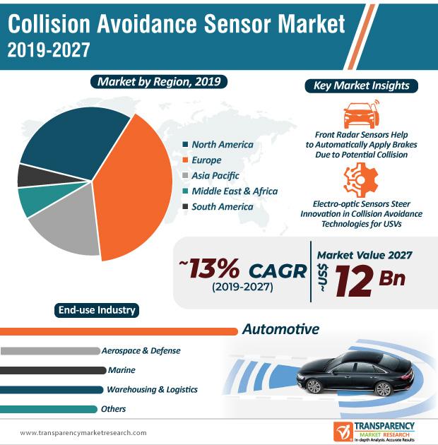 Collision Avoidance Sensor Market