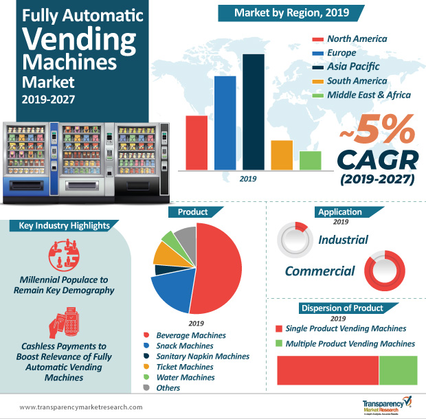 Fully Automatic Vending Machines Market