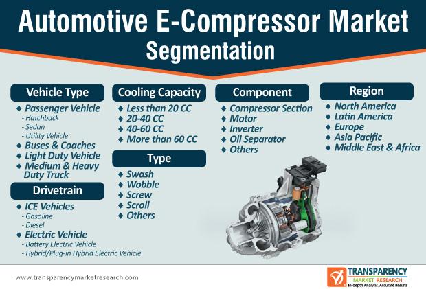 Automotive E-Compressor Market