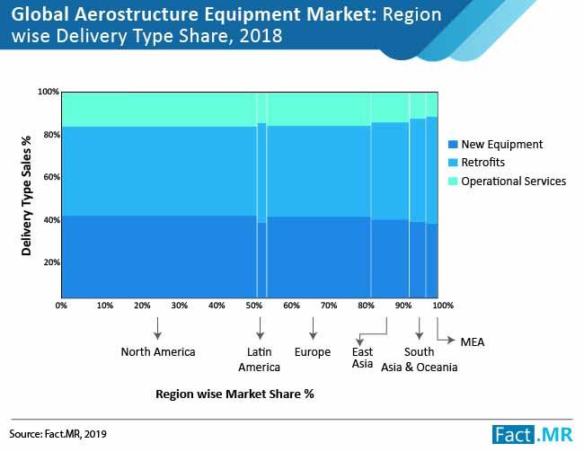 aerostructure-equipment-market-01