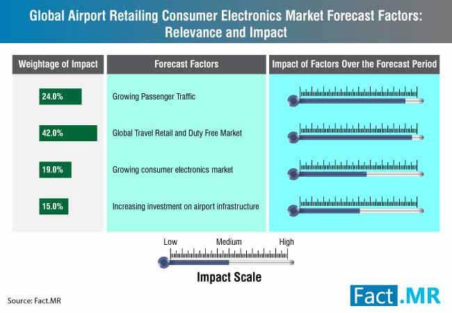 airport-retailing-consumer-electronics-market-0