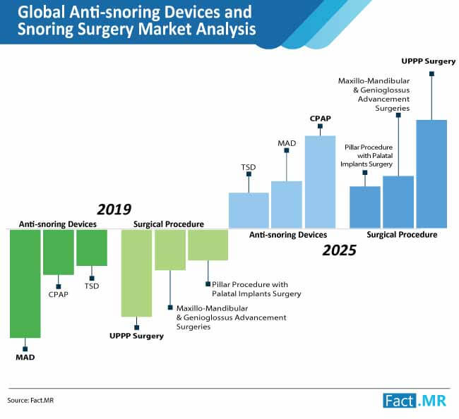 anti-snoring-devices-and-snoring-surgery-market-analysis