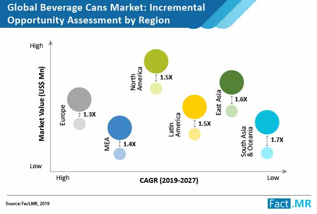 beverage-cans-market-incremental-opportunity-assessment-by-region (1)