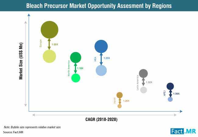bleach-precursor-market-1