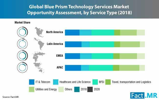 blue-prism-technology-services-market-0
