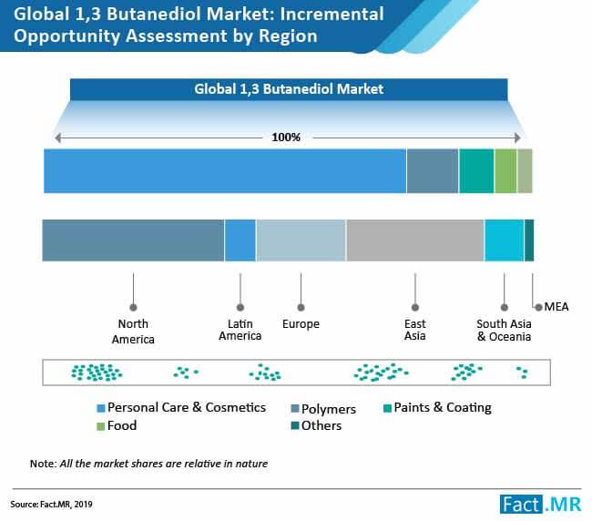 butanediol-market-1