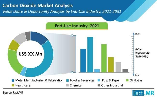 carbon-dioxide-market-end use