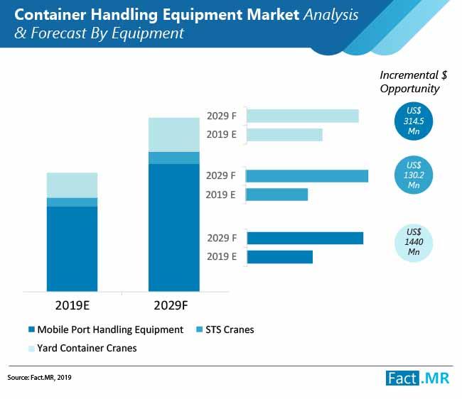 container-handling-equipment-market-analysis