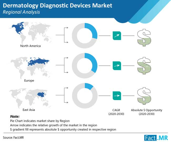 dermatology-diagnostic-devices-market-regional-analysis