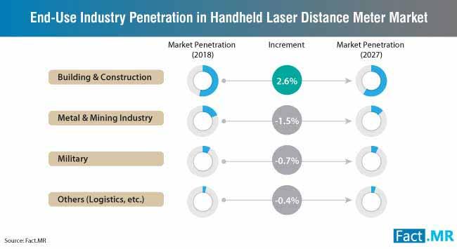 end-use-idustry-penetration-handheld-laser-distance-meter-market (1)