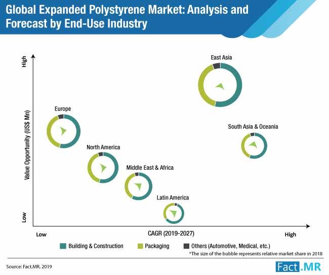expanded-polystyrene-market