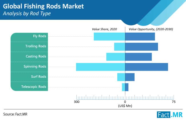 fishing-rods-market-analysis-by-rod-type