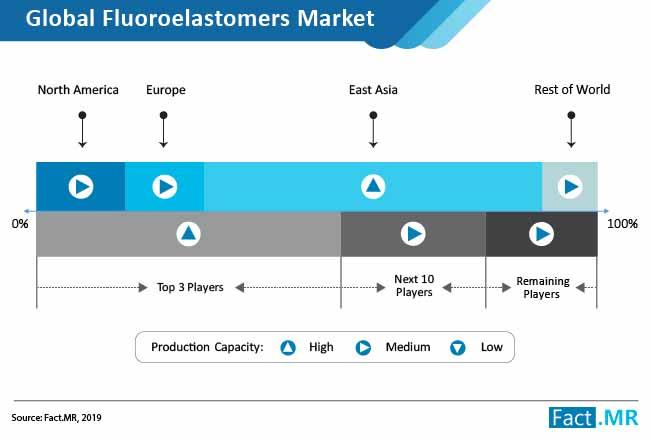 fluoroelastomers-market-02