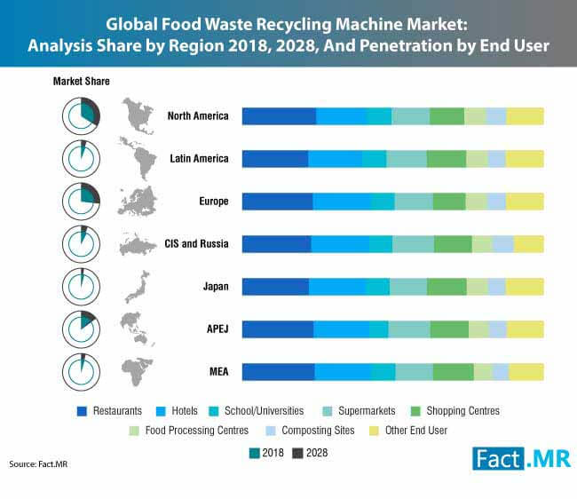 food-waste-recycling-machine-market-0 (2)