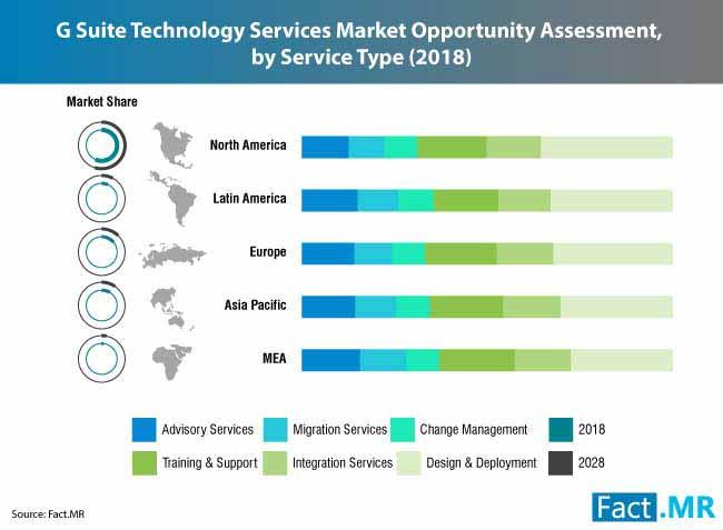 g-suite-technology-services-market-0