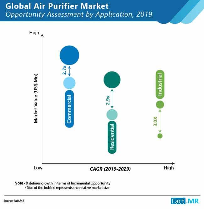 global-air-purifier -market-02