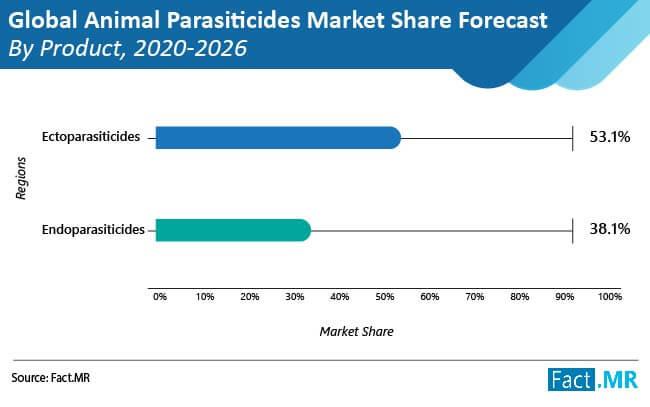 global-animal-parasiticides-market-image-01