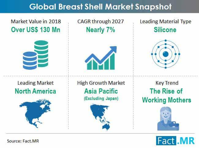 global-breast-shell-market-snapshot