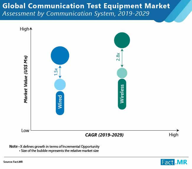 global-communication- test-equipment -market-02