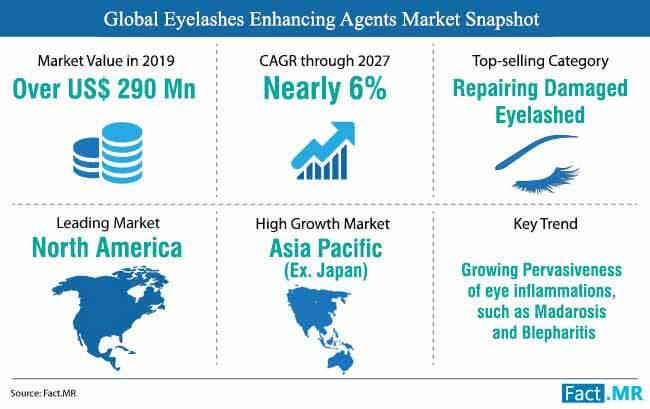 global-eyelashes-enhancing-agents-market-snapshot
