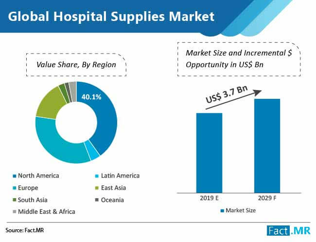 global-hospital-supplies-market-value-share-by-region