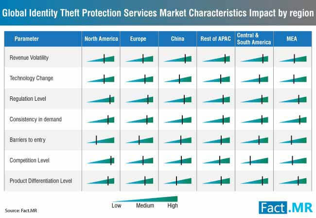 global-identity-theft-protection-services-market-characteristics-impact (1)