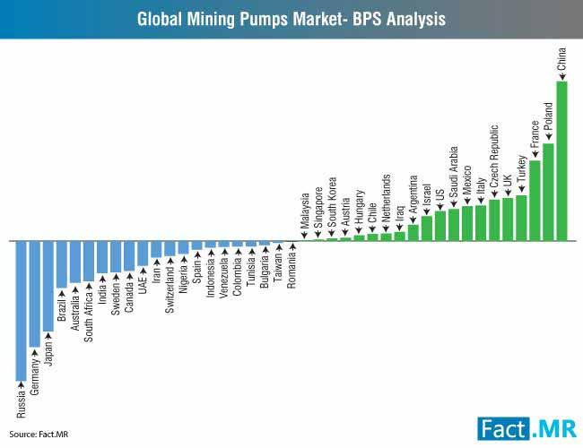 global-mining-pumps-market-bps-analysis-new-2 (1)
