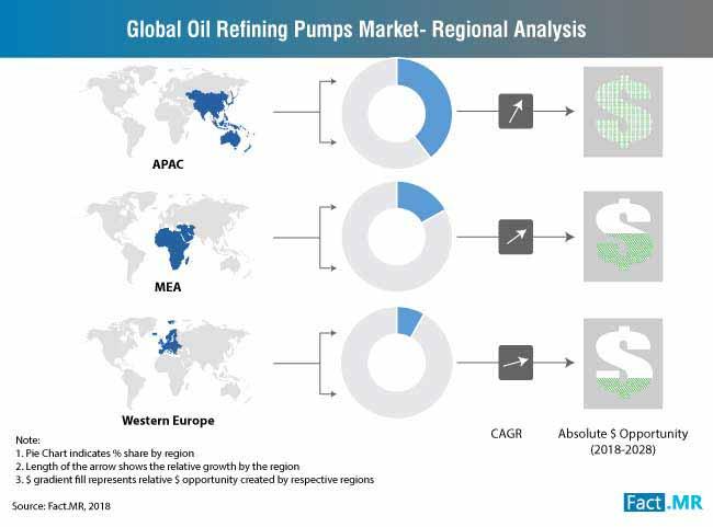 global-oil-refining-pumps-market-market-share-dollar-opportunity (3)