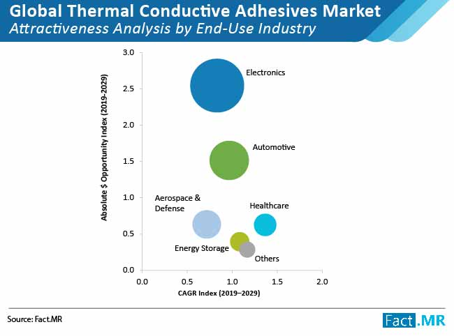 global-thermal-conductive-adhesives-market-02