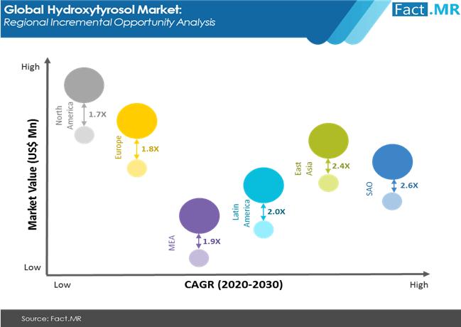 hdroxytyrosol-market-regioal-incremental-opportunity-analysis