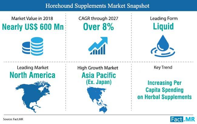 horehound-supplements-market-snapshot