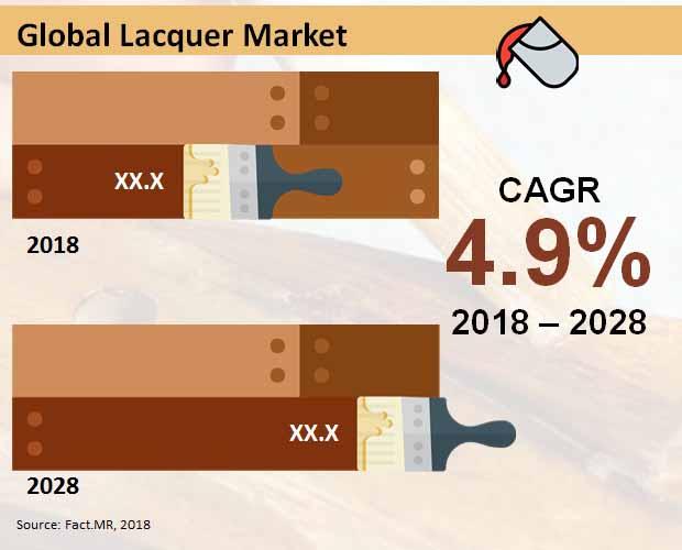 lacquer-market