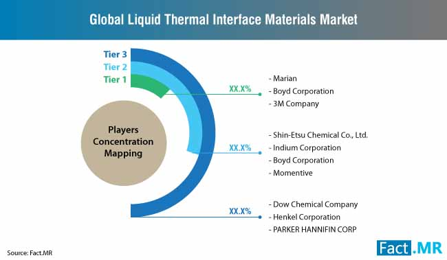 liquid-thermal-interface-materials-market-players-mapping