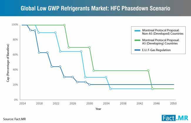 low-gwp-refrigerants-market-hfc-phasedown-scenario