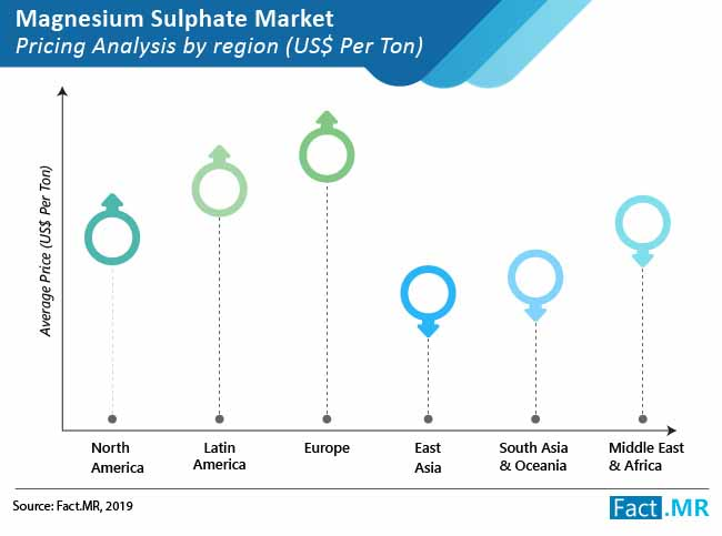 magnesium-sulphate-market-02