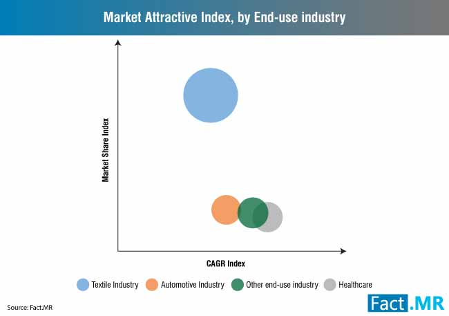 market-attractive-index-by-end-use-industry (3)