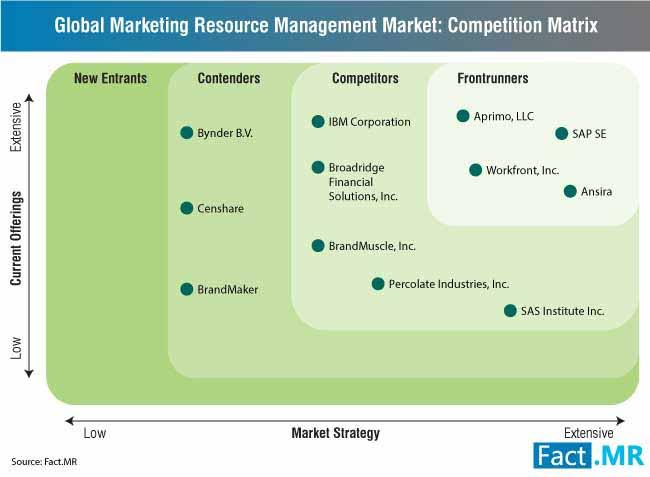 marketing-resource-management-market-1