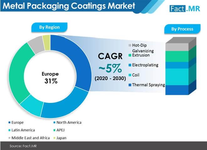 metal-packaging-coatings-market-by-region (1)