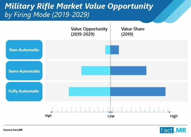 military-rifle-market-01