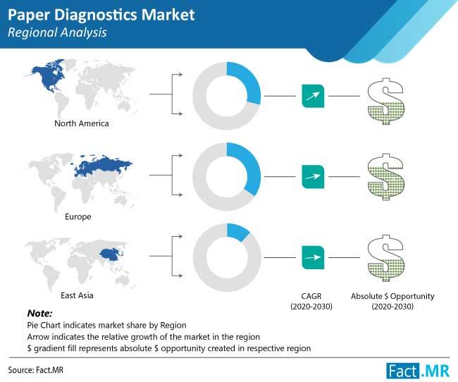 paper-diagnostics-market-regional-analysis