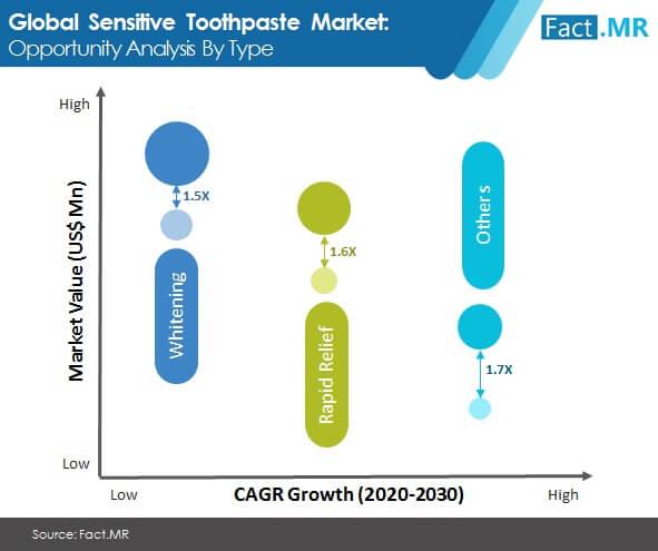 sensitive -toothpaste- market-image-02