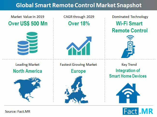 smart-remote-control-market-snapshot