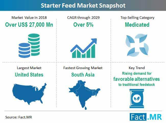 starter-feed-market-snapshot