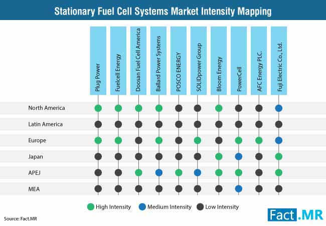 stationary-fuel-cell-systems-market-intensity-mapping