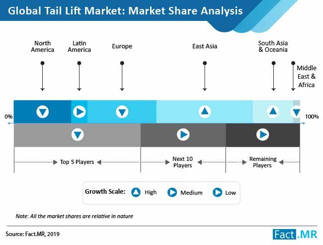 tail-lift-market-analysis