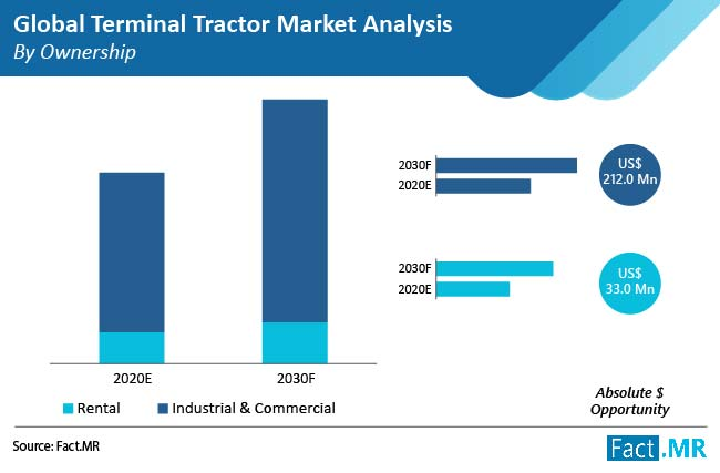 terminal-tractor-market-by-ownership