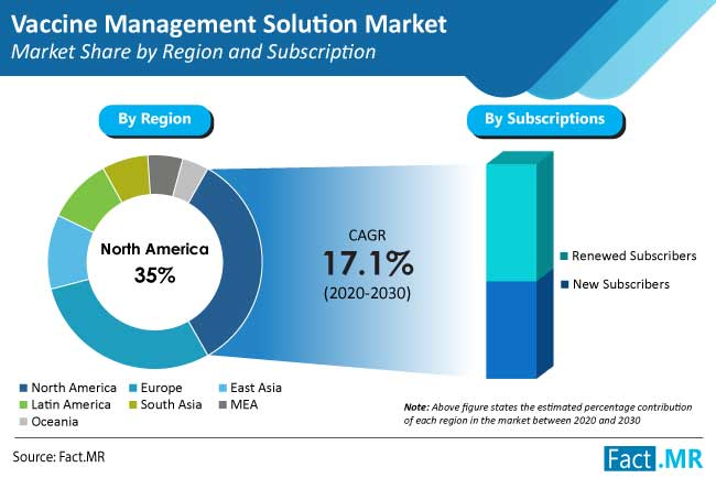 vaccine-management-solution-market-share-by-region-and-subscription