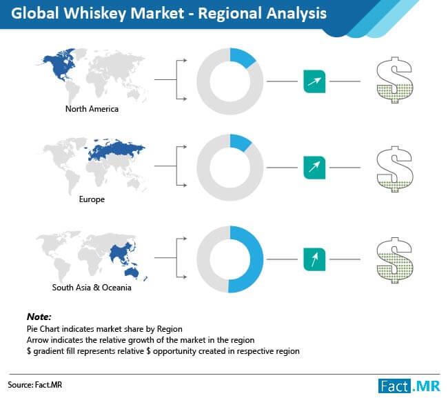 whiskey-market-regional-analysis