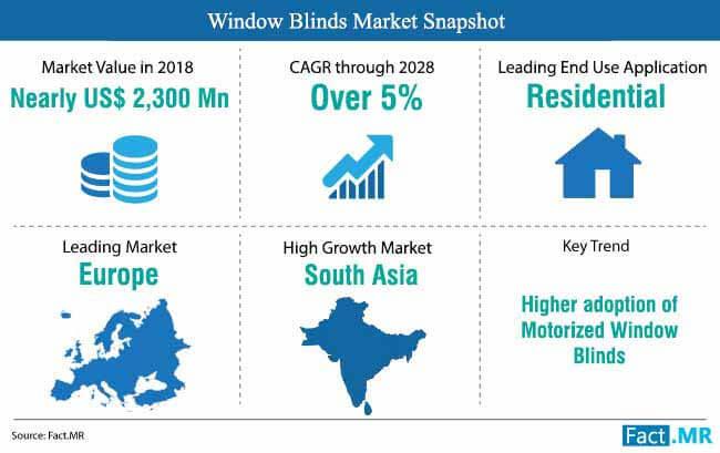 window_blinds_market_snapshot